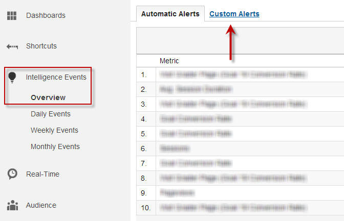 google-analytics-tips-custom-intelligence-alerts