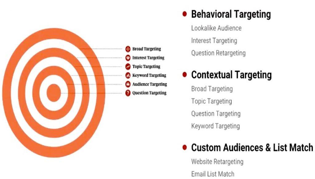keyword targeted traffic, what is keyword targeting