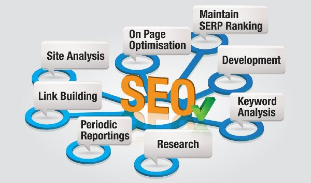 Top Techniques and Strategies for the Best SEO Results In 2020