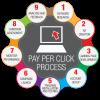 pay-per-click-management